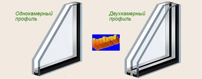 Выбор профиля пластикового окна.